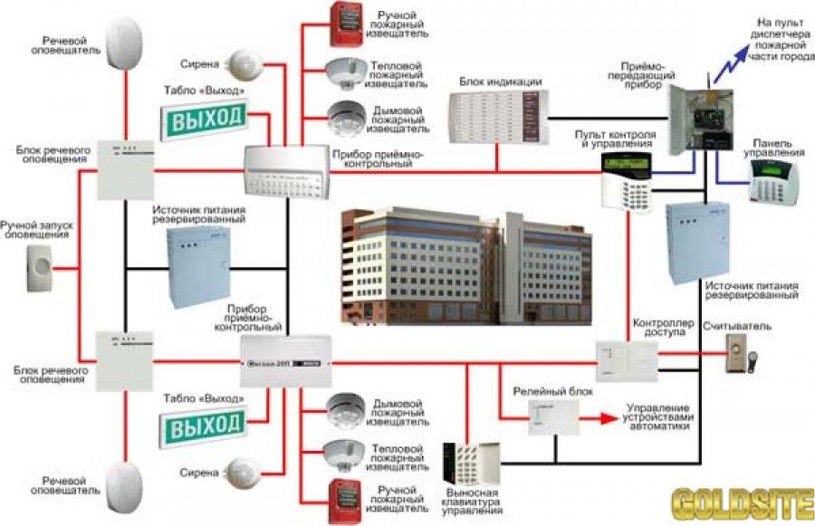Монтаж пожарной и охранной сигнализация